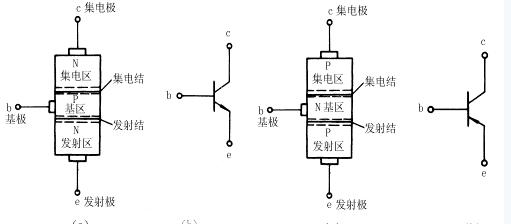 导体二极管内部只有一个PN结,若在半导体二极管P型半导体的旁边,再加上一块N型半导体如图5-1(a)所示。由图5-1(a)可见,这种结构的器件内部有两个PN结,且N型半导体和P型半导体交错排列形成三个区,分别称为发射区,基区和集电区。从三个区引出的引脚分别称为发射极,基极和集电极,用符号e、b、c来表示。处在发射区和基区交界处的PN结称为发射结;处在基区和集电区交界处的PN结称为集电结。具有这种结构特性的器件称为三极管。